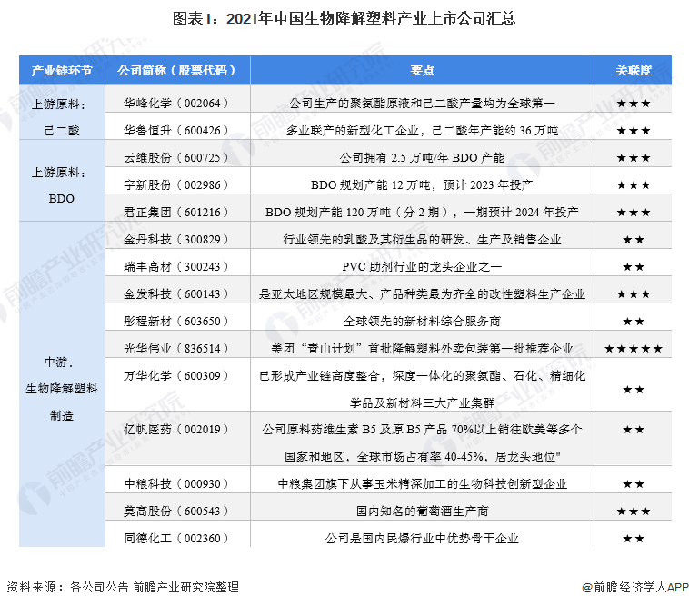 图表1:2021年中国生物降解塑料产业上市公司汇总