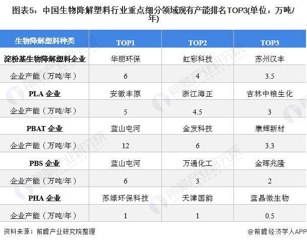 图表5:中国生物降解塑料行业重点细分领域现有产能排名TOP3(单位:万吨/年)