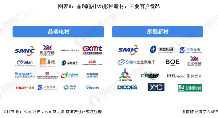 图表8:晶瑞电材VS彤程新材:主要客户情况