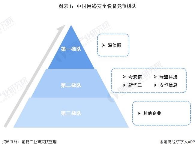 图表1:中国网络安全设备竞争梯队