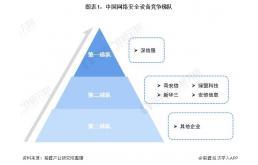 2021中国网络安全行业竞争格局及市场份额