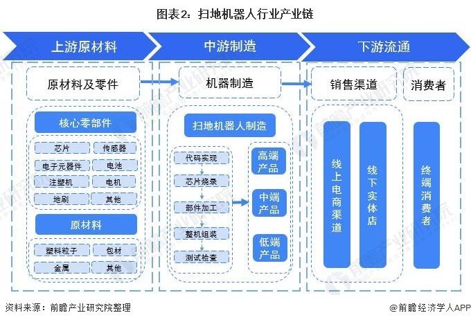 图表2:扫地机器人行业产业链