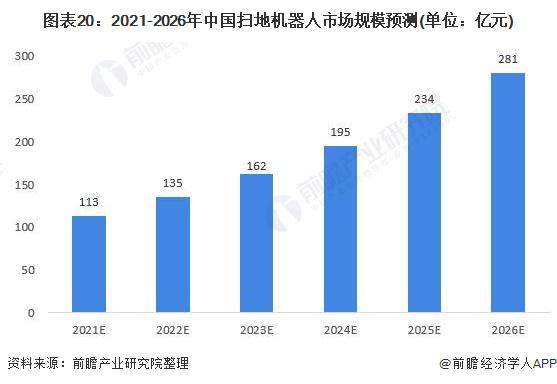 图表20:2021-2026年中国扫地机器人市场规模预测(单位:亿元)
