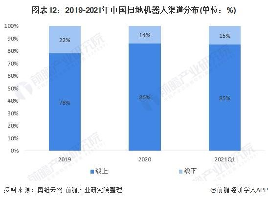 图表12:2019-2021年中国扫地机器人渠道分布(单位:%)