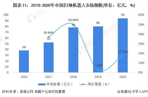 图表11:2016-2020年中国扫地机器人市场规模(单位:亿元,%)