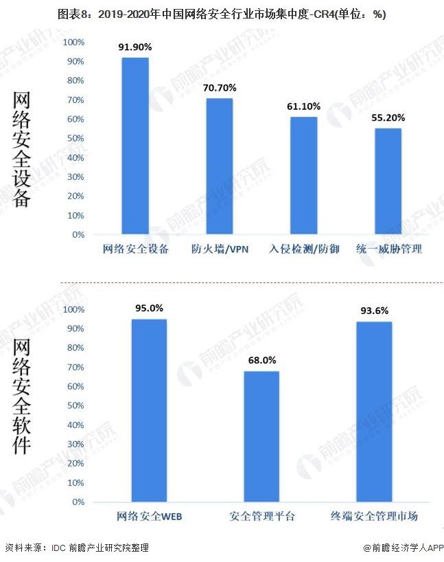 图表8:2019-2020年中国网络安全行业市场集中度-CR4(单位:%)