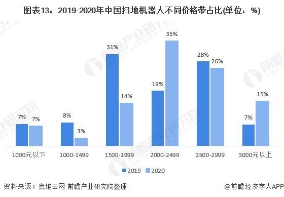 图表13:2019-2020年中国扫地机器人不同价格带占比(单位:%)