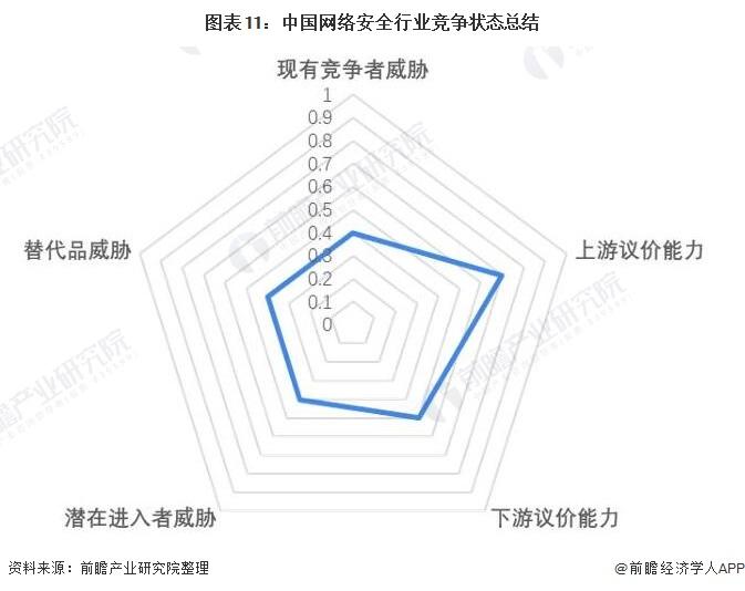 图表11:中国网络安全行业竞争状态总结