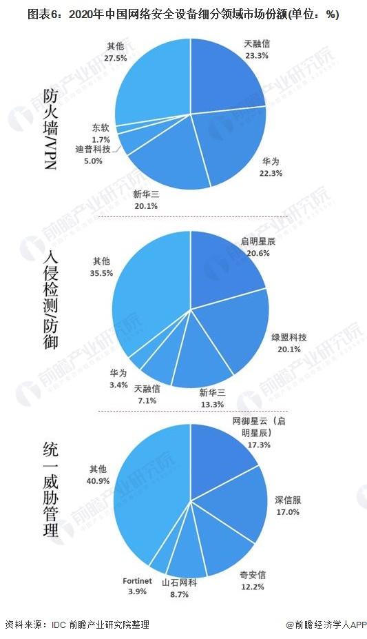 图表6:2020年中国网络安全设备细分领域市场份额(单位:%)
