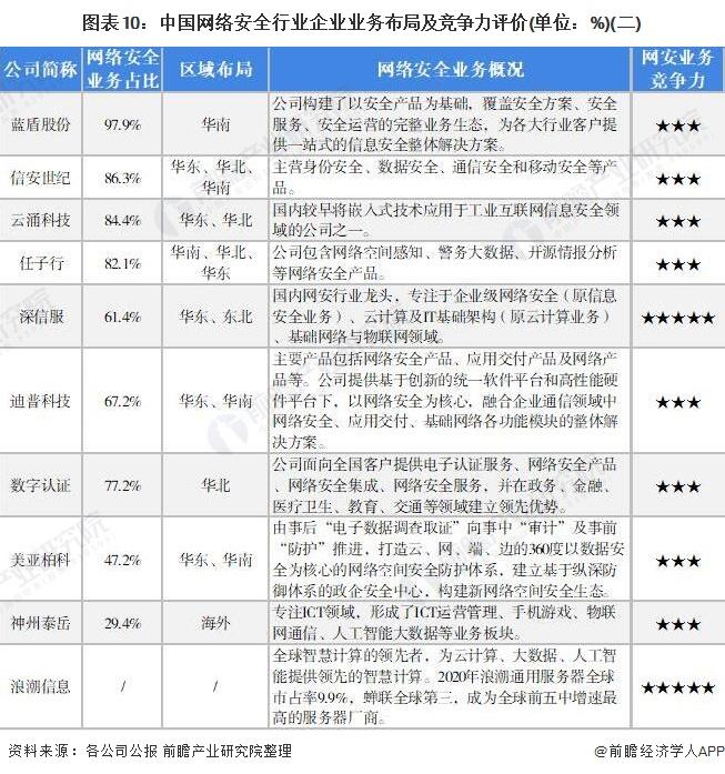 图表10:中国网络安全行业企业业务布局及竞争力评价(单位:%)(二)