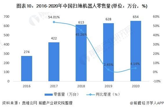 图表10:2016-2020年中国扫地机器人零售量(单位:万台,%)