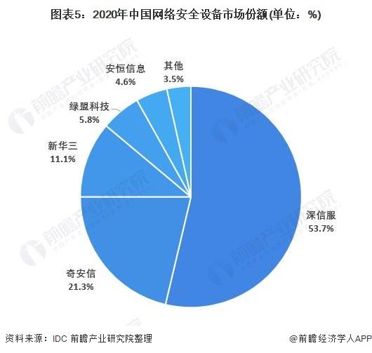 图表5:2020年中国网络安全设备市场份额(单位:%)