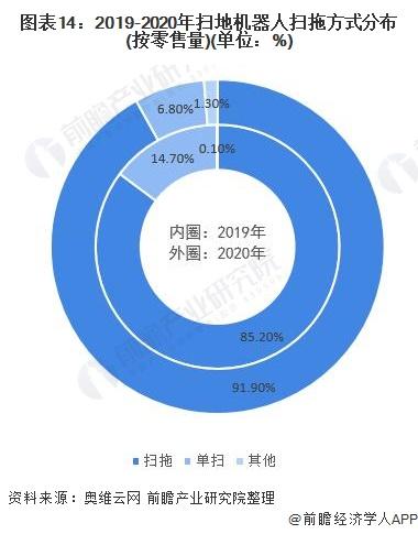 图表14:2019-2020年扫地机器人扫拖方式分布(按零售量)(单位:%)