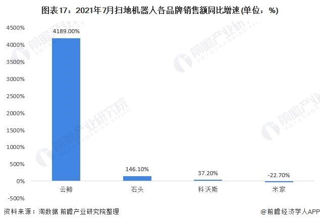 图表17:2021年7月扫地机器人各品牌销售额同比增速(单位:%)