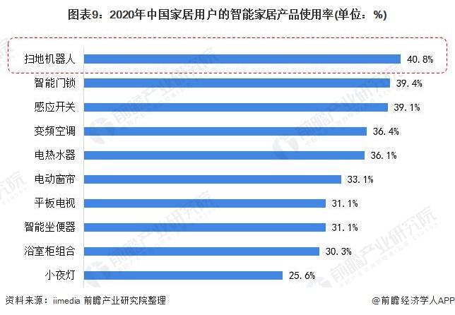 图表9:2020年中国家居用户的智能家居产品使用率(单位:%)