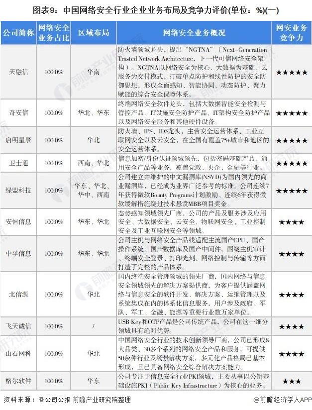 图表9:中国网络安全行业企业业务布局及竞争力评价(单位:%)(一)