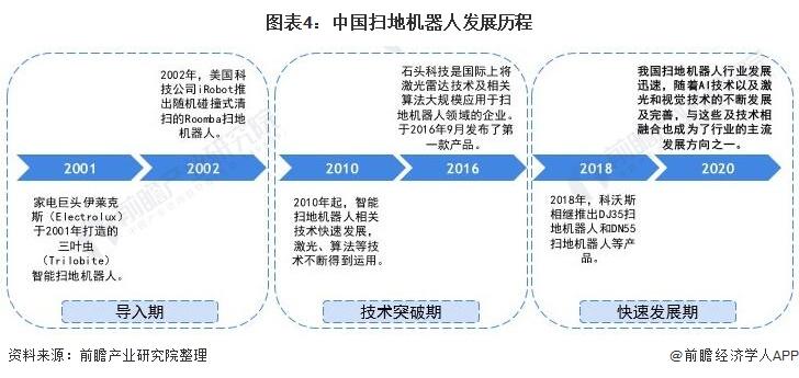 图表4:中国扫地机器人发展历程