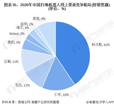 图表16:2020年中国扫地机器人线上渠道竞争格局(按销售额)(单位:%)