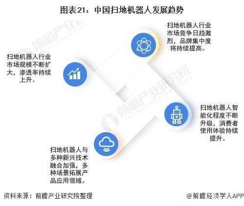 图表21:中国扫地机器人发展趋势