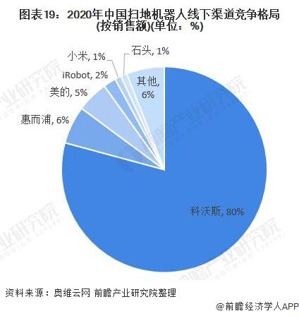 图表19:2020年中国扫地机器人线下渠道竞争格局(按销售额)(单位:%)
