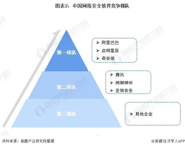图表2:中国网络安全软件竞争梯队