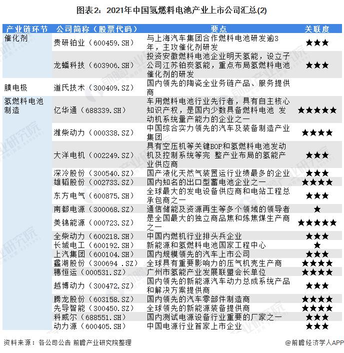 图表2:2021年中国氢燃料电池产业上市公司汇总(2)