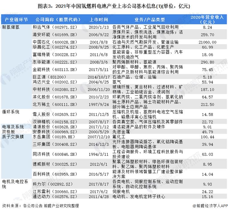 图表3:2021年中国氢燃料电池产业上市公司基本信息(1)(单位:亿元)