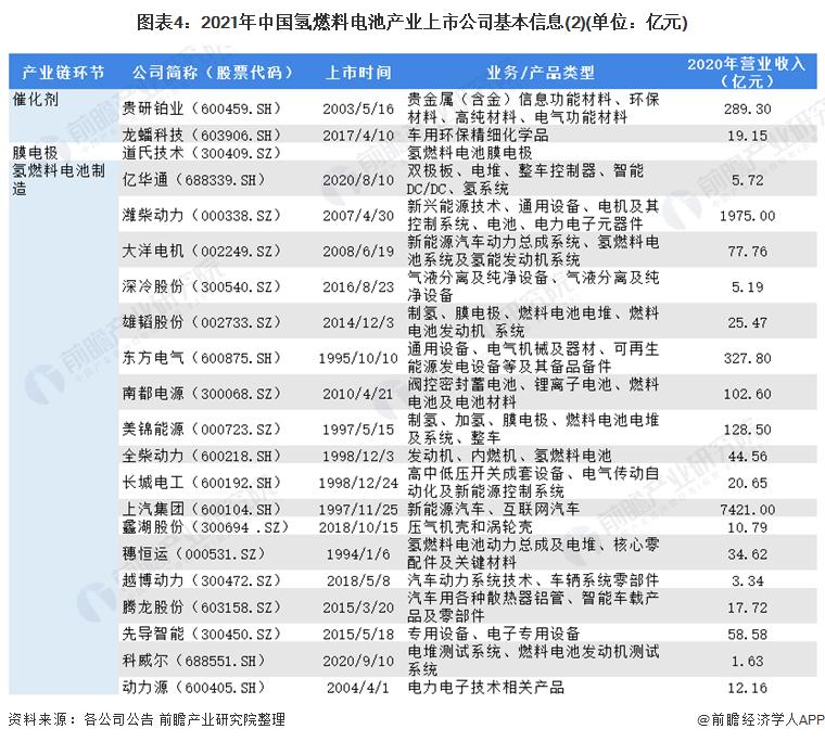 图表4:2021年中国氢燃料电池产业上市公司基本信息(2)(单位:亿元)