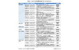 中国氢燃料电池行业上市公司全方位对比