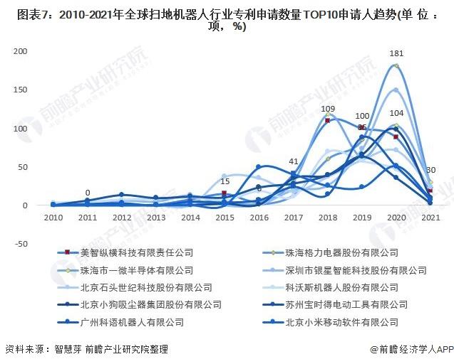 图表7:2010-2021年全球扫地机器人行业专利申请数量TOP10申请人趋势(单位:项,%)