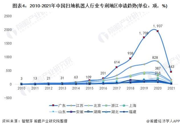 图表4:2010-2021年中国扫地机器人行业专利地区申请趋势(单位:项,%)