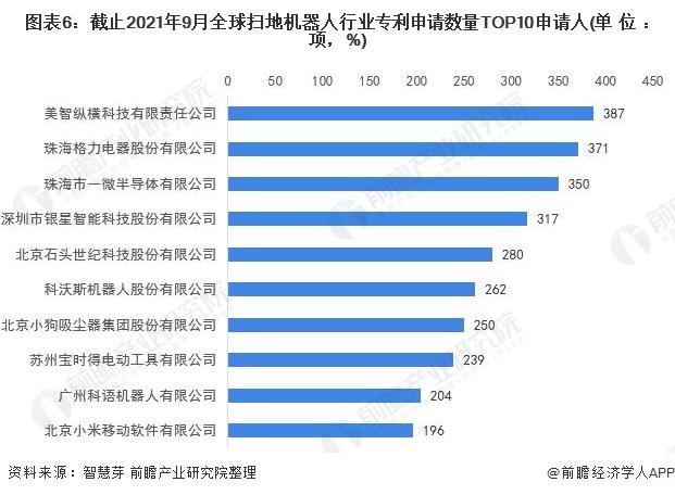 图表6:截止2021年9月全球扫地机器人行业专利申请数量TOP10申请人(单位:项,%)
