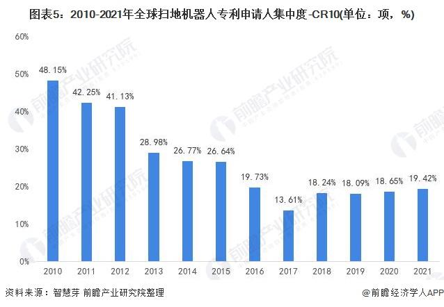图表5:2010-2021年全球扫地机器人专利申请人集中度-CR10(单位:项,%)