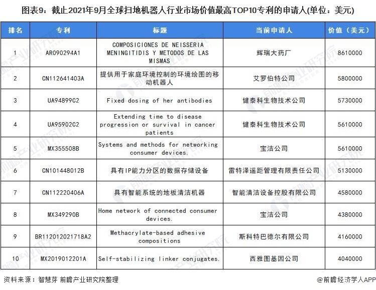 图表9:截止2021年9月全球扫地机器人行业市场价值最高TOP10专利的申请人(单位:美元)