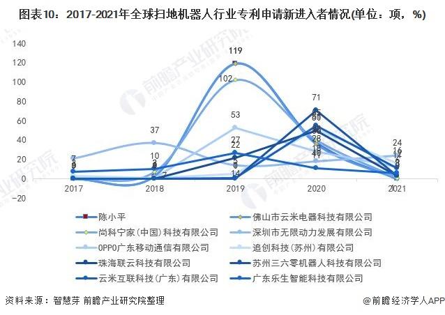 图表10:2017-2021年全球扫地机器人行业专利申请新进入者情况(单位:项,%)
