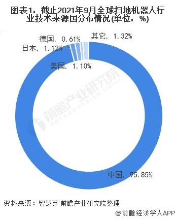 图表1:截止2021年9月全球扫地机器人行业技术来源国分布情况(单位:%)