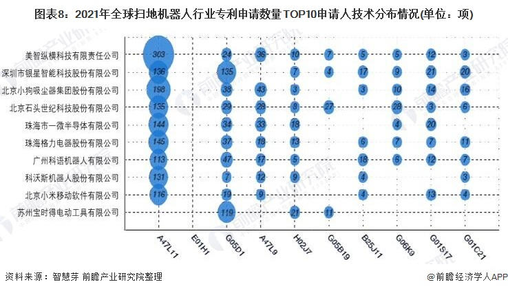 图表8:2021年全球扫地机器人行业专利申请数量TOP10申请人技术分布情况(单位:项)