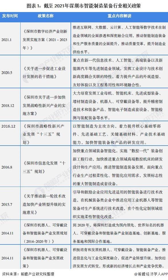 图表1:截至 2021年深圳市智能制造装备行业相关政策