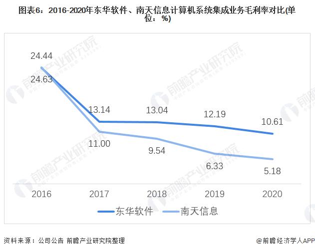 图表6:2016-2020年东华软件、南天信息计算机系统集成业务毛利率对比(单位:%)