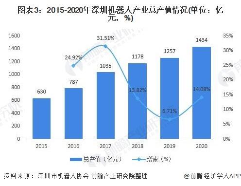 图表3:2015-2020年深圳机器人产业总产值情况(单位:亿元,%)