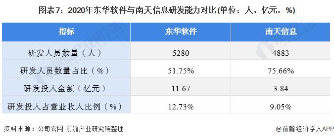 图表7:2020年东华软件与南天信息研发能力对比(单位:人,亿元,%)
