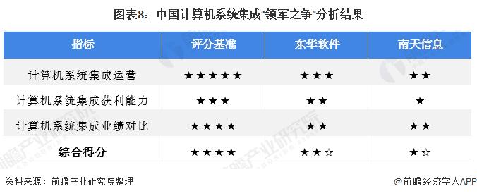 """图表8:中国计算机系统集成""""领军之争""""分析结果"""