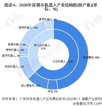 图表4:2020年深圳市机器人产业结构图(按产值)(单位:%)