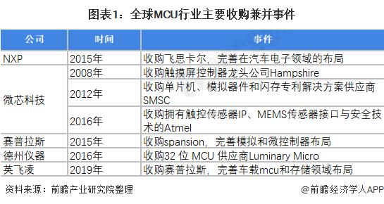图表1:全球MCU行业主要收购兼并事件
