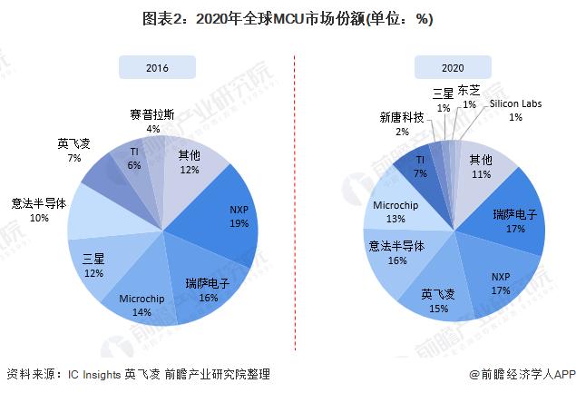 图表2:2020年全球MCU市场份额(单位:%)