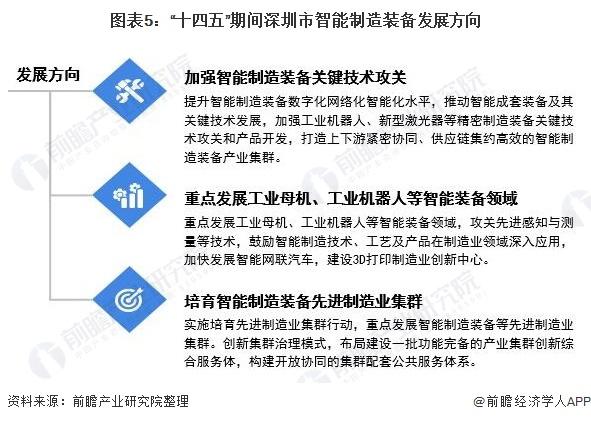 """图表5:""""十四五""""期间深圳市智能制造装备发展方向"""