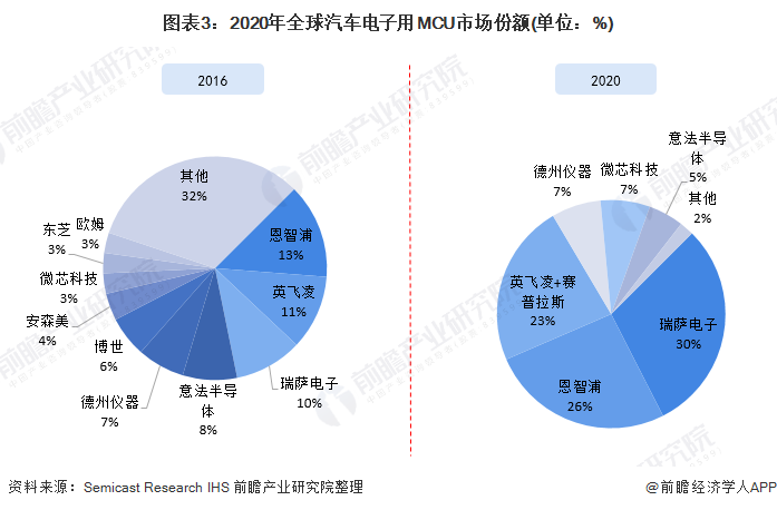 图表3:2020年全球汽车电子用MCU市场份额(单位:%)