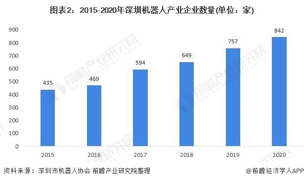 图表2:2015-2020年深圳机器人产业企业数量(单位:家)