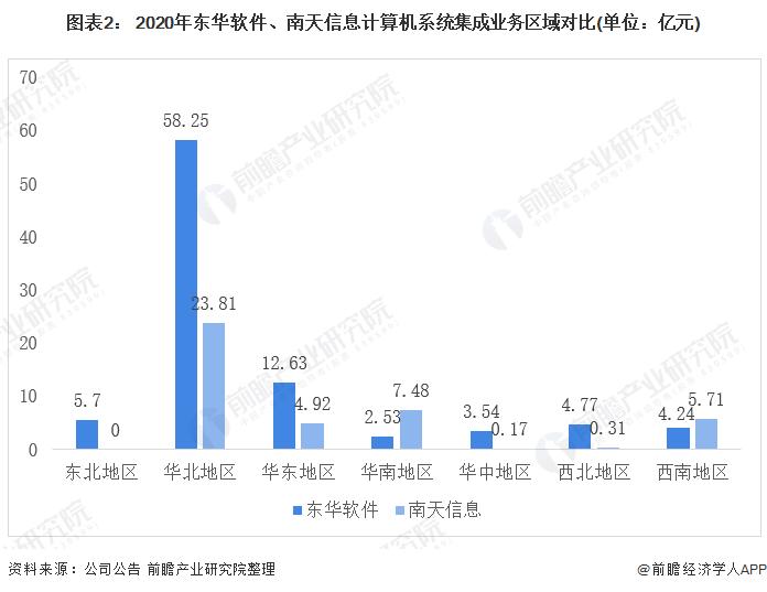 图表2: 2020年东华软件、南天信息计算机系统集成业务区域对比(单位:亿元)