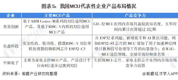 图表5:我国MCU代表性企业产品布局情况